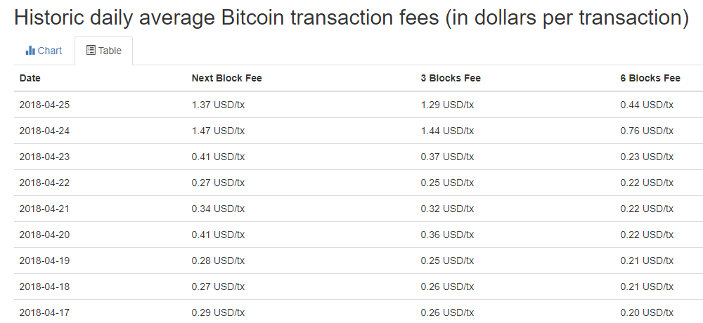 table_transaction_fees