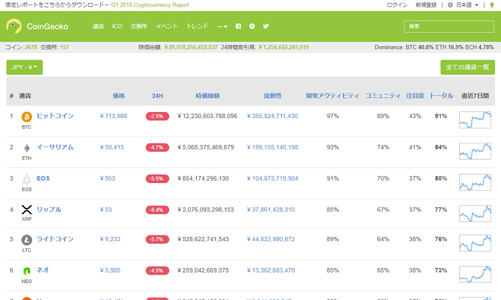 coingecko_top
