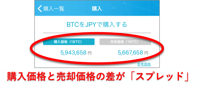 CoinTradeの手数料(スプレッド)